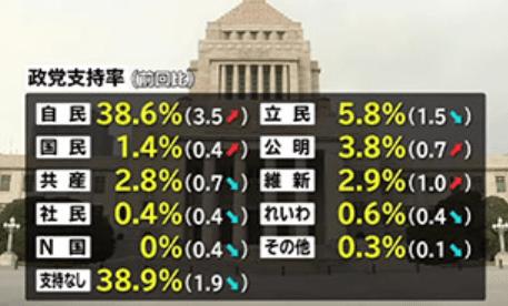 JNN世論調査