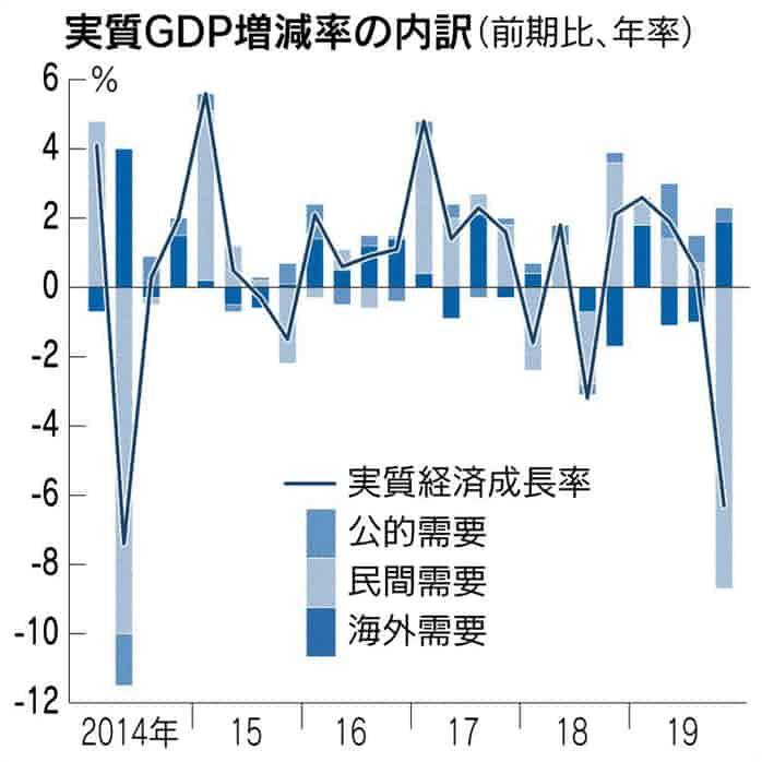 GDPマイナス6.3%