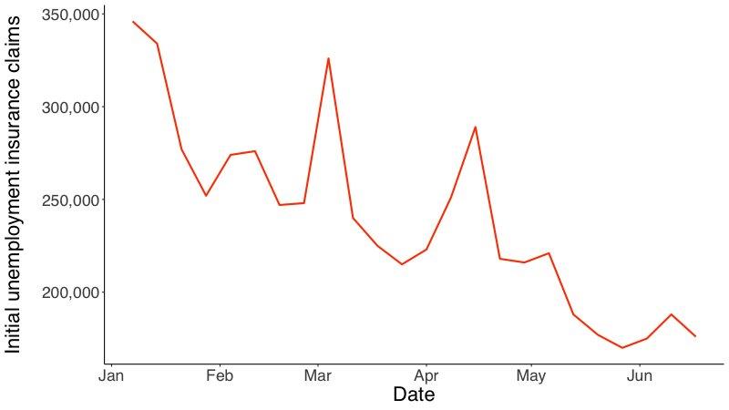 失業保険申請グラフ