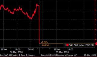 原油一時31%急落