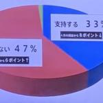 内閣不支持47%
