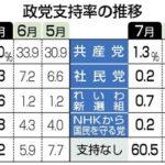 立憲民主党、支持率3.3%