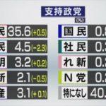 各党の支持率は NHK世論調査