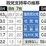 立憲民主党3.0%